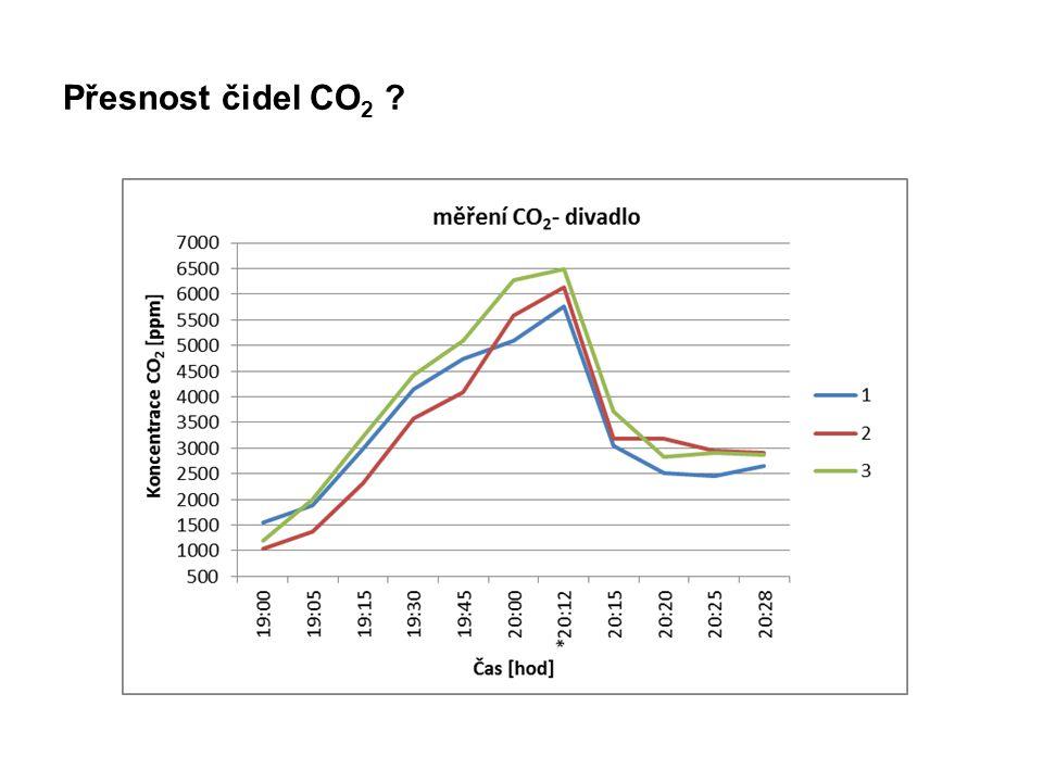 Přesnost čidel CO 2 ?