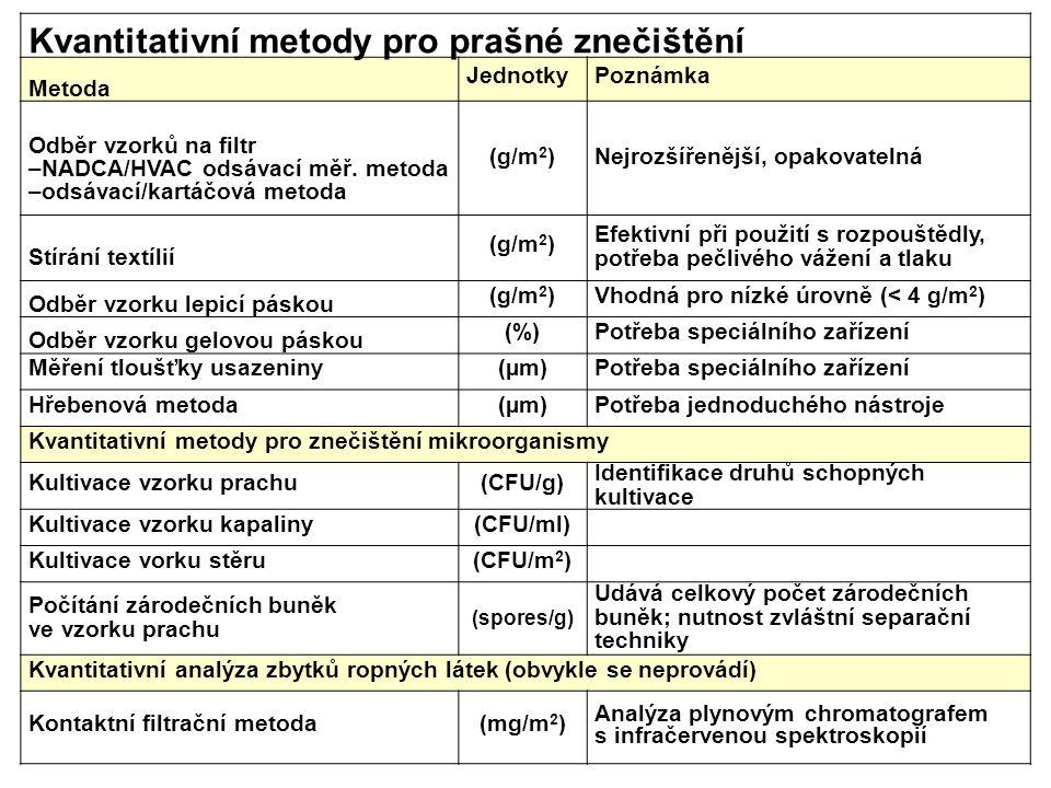 Kvantitativní metody pro prašné znečištění Metoda JednotkyPoznámka Odběr vzorků na filtr –NADCA/HVAC odsávací měř. metoda –odsávací/kartáčová metoda (