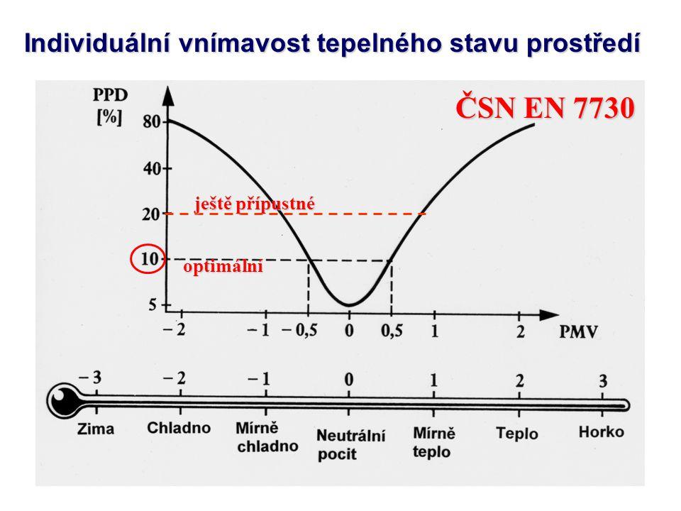 Individuální vnímavost tepelného stavu prostředí optimální ještě přípustné ČSN EN 7730