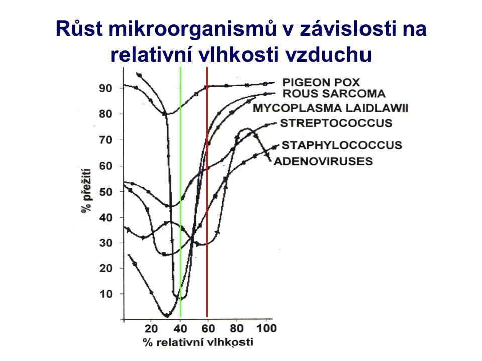 Růst mikroorganismů v závislosti na relativní vlhkosti vzduchu