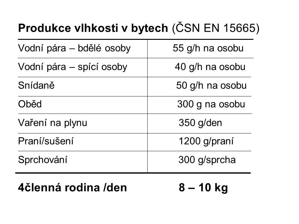 Produkce vlhkosti v bytech (ČSN EN 15665) Vodní pára – bdělé osoby 55 g/h na osobu Vodní pára – spící osoby 40 g/h na osobu Snídaně 50 g/h na osobu Ob