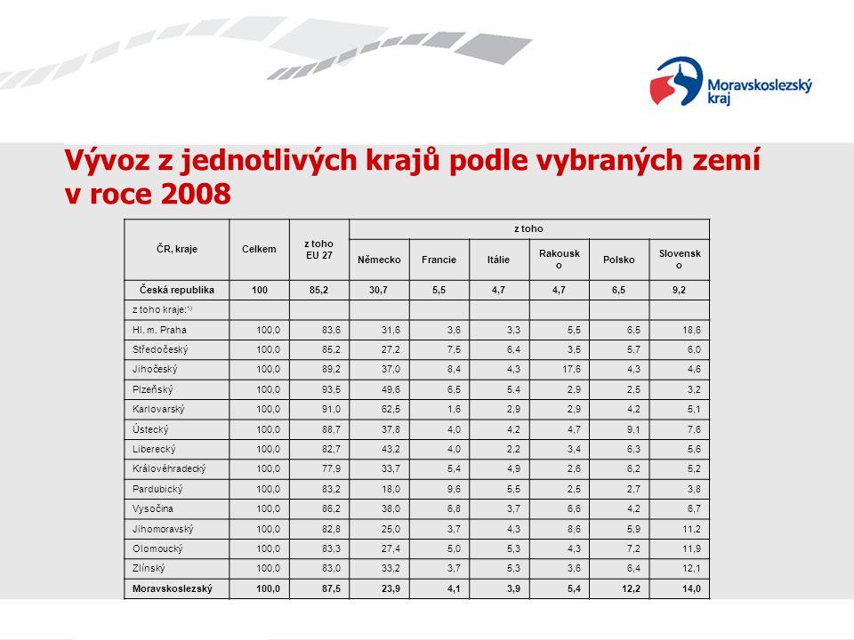 Název prezentace Vývoz z jednotlivých krajů podle vybraných zemí v roce 2008 ČR, krajeCelkem z toho EU 27 z toho NěmeckoFrancieItálie Rakousk o Polsko Slovensk o Česká republika10085,230,75,54,7 6,59,2 z toho kraje: 1) Hl.