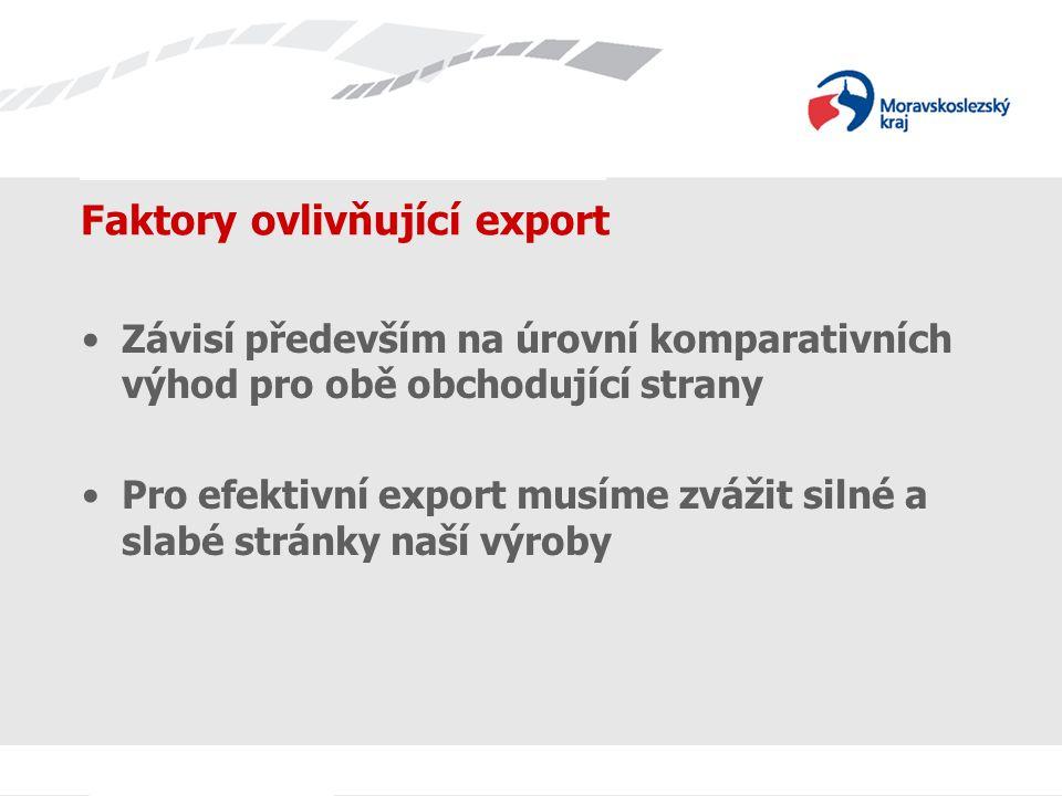 Název prezentace Faktory ovlivňující export Závisí především na úrovní komparativních výhod pro obě obchodující strany Pro efektivní export musíme zvážit silné a slabé stránky naší výroby