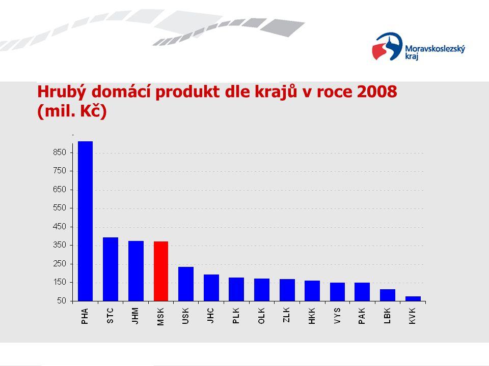 Název prezentace Hrubý domácí produkt dle krajů v roce 2008 (mil. Kč)