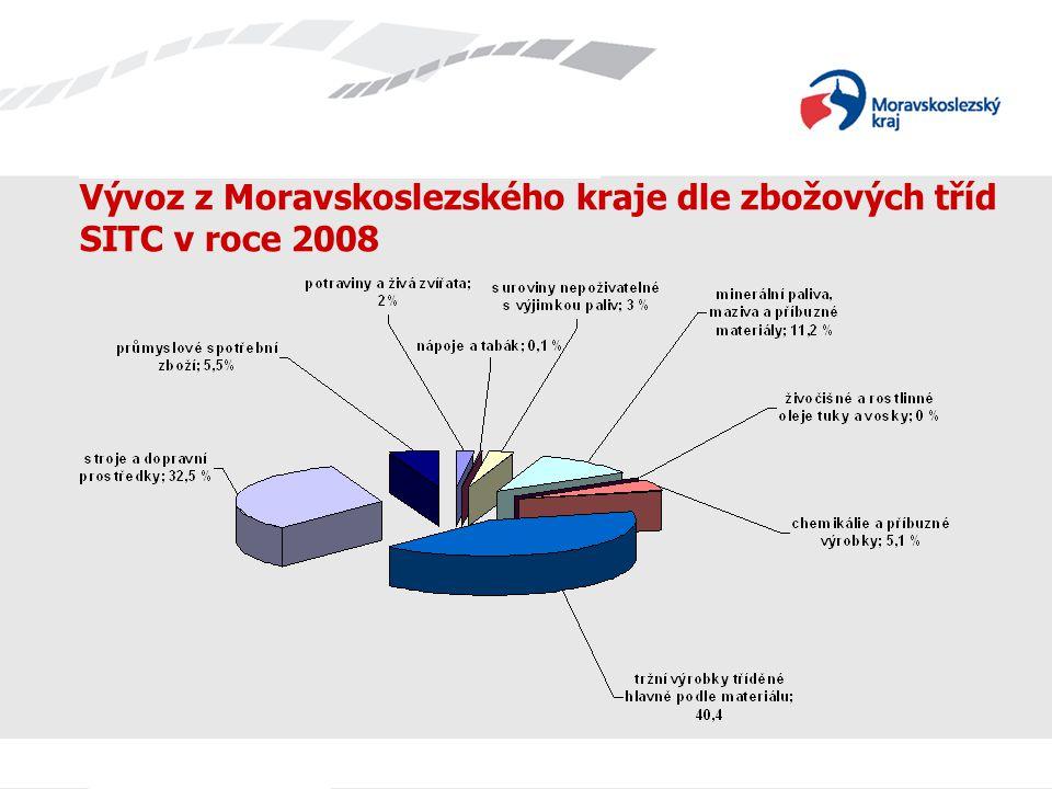 Název prezentace Vývoz z Moravskoslezského kraje dle zbožových tříd SITC v roce 2008