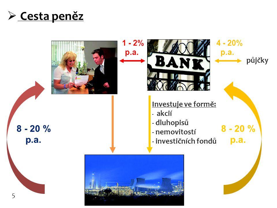  Cesta peněz 1 - 2% p.a. 4 - 20% p.a. Investuje ve formě: - akcií - dluhopisů - nemovitostí - investičních fondů 8 - 20 % p.a. půjčky 5