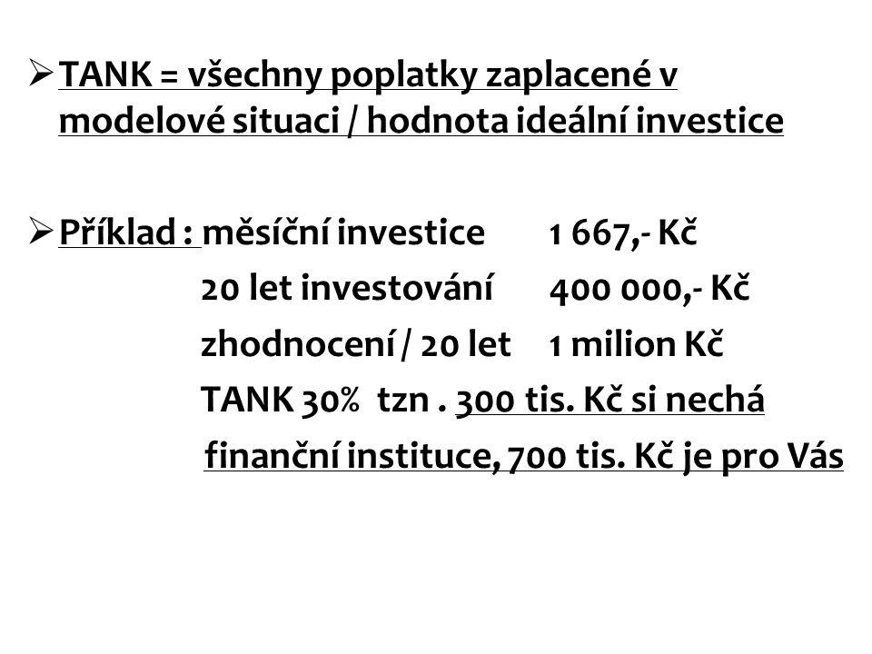  TANK = všechny poplatky zaplacené v modelové situaci / hodnota ideální investice  Příklad : měsíční investice 1 667,- Kč 20 let investování400 000,
