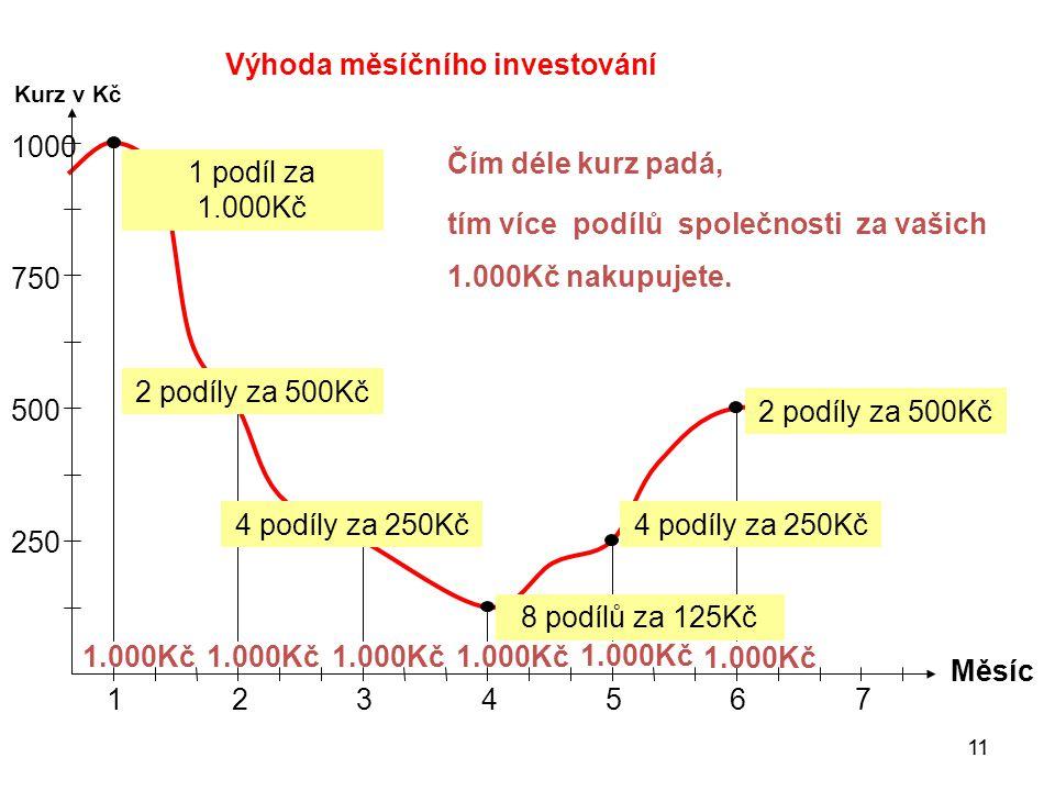 750 10001000 500500 250 1 Kurz v Kč Měsíc 23456 7 1.000Kč Čím déle kurz padá, tím více podílů společnosti za vašich 1.000Kč nakupujete. 1 podíl za 1.0