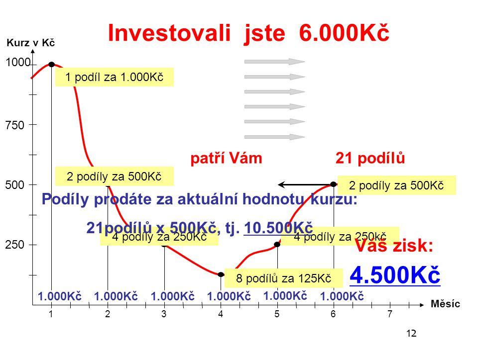 1 Měsíc 23456 7 1.000Kč 1 podíl za 1.000Kč 2 podíly za 500Kč 4 podíly za 250Kč 8 podílů za 125Kč 4 podíly za 250kč 2 podíly za 500Kč patří Vám21 podíl
