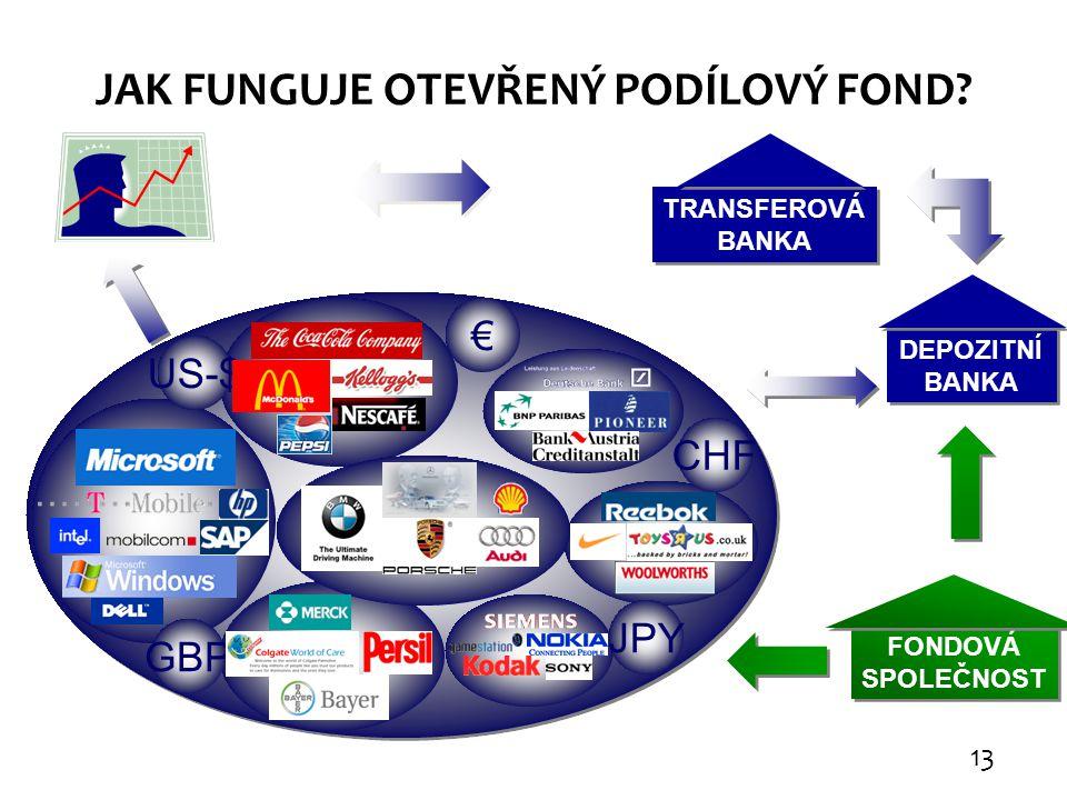 JAK FUNGUJE OTEVŘENÝ PODÍLOVÝ FOND? TRANSFEROVÁ BANKA TRANSFEROVÁ BANKA DEPOZITNÍ BANKA DEPOZITNÍ BANKA € US-$ CHF JPY GBP FONDOVÁ SPOLEČNOST FONDOVÁ