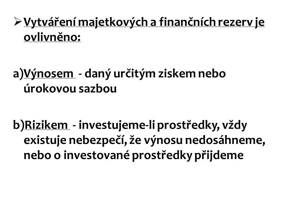  Vytváření majetkových a finančních rezerv je ovlivněno: a)Výnosem - daný určitým ziskem nebo úrokovou sazbou b)Rizikem - investujeme-li prostředky,