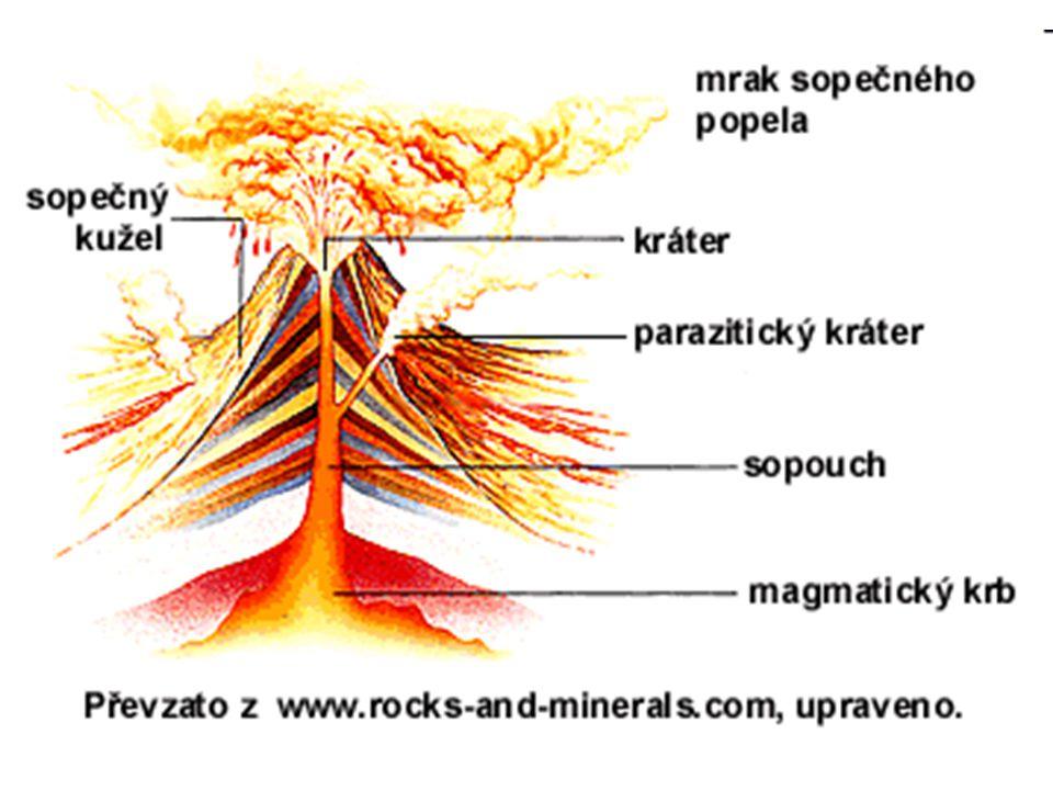 Magma Vznik Vznik – táním hornin díky vysoké teplotě ve velké hloubce Země Rozžhavené a roztavené horniny magmatický krb –Hromadění – magmatický krb Vystupuje na povrch v sopkách