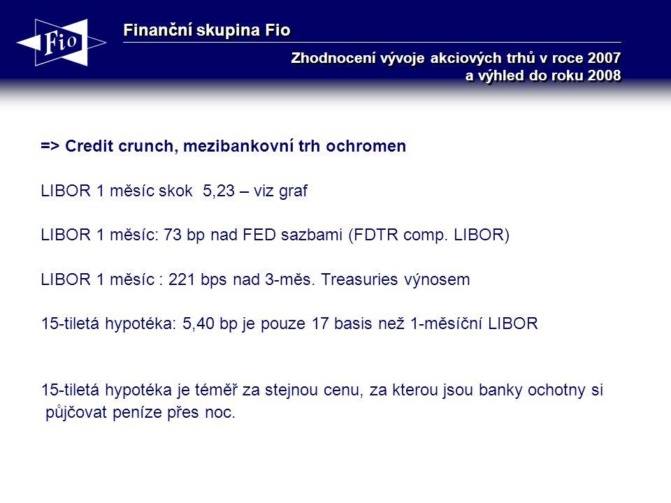 Finanční skupina Fio Zhodnocení vývoje akciových trhů v roce 2007 a výhled do roku 2008 => Credit crunch, mezibankovní trh ochromen LIBOR 1 měsíc skok 5,23 – viz graf LIBOR 1 měsíc: 73 bp nad FED sazbami (FDTR comp.