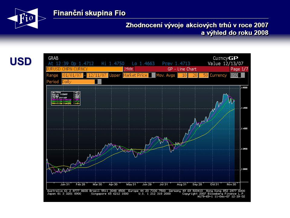 Finanční skupina Fio Zhodnocení vývoje akciových trhů v roce 2007 a výhled do roku 2008 USD