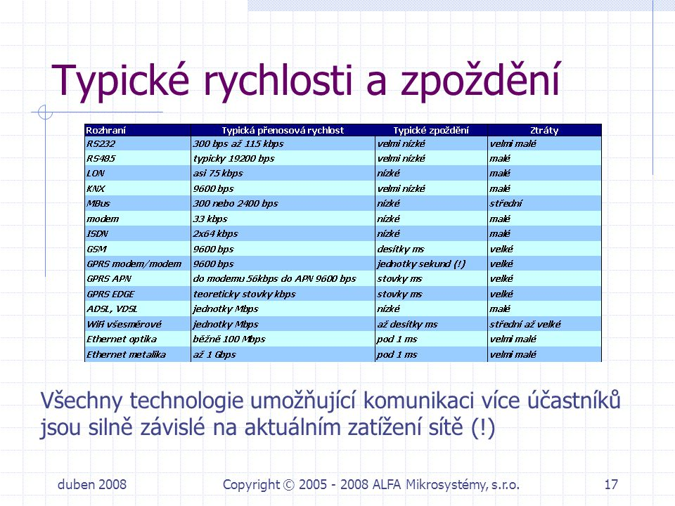 duben 2008Copyright © 2005 - 2008 ALFA Mikrosystémy, s.r.o.17 Typické rychlosti a zpoždění Všechny technologie umožňující komunikaci více účastníků js