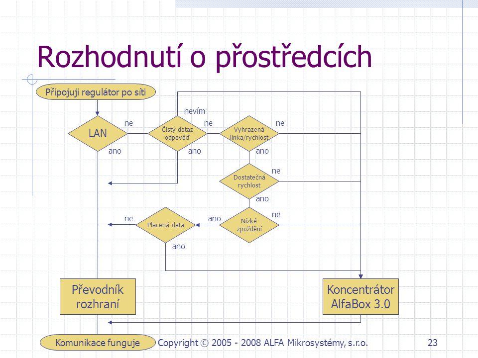 duben 2008Copyright © 2005 - 2008 ALFA Mikrosystémy, s.r.o.23 Rozhodnutí o přostředcích Připojuji regulátor po síti Komunikace funguje LAN Čistý dotaz
