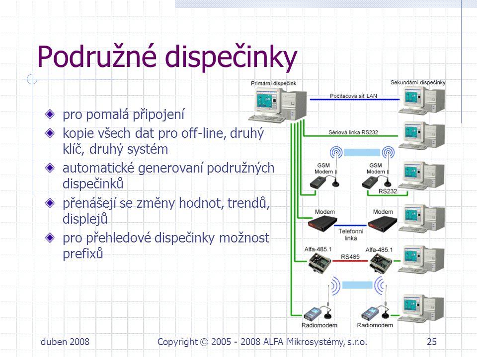 duben 2008Copyright © 2005 - 2008 ALFA Mikrosystémy, s.r.o.25 Podružné dispečinky pro pomalá připojení kopie všech dat pro off-line, druhý klíč, druhý