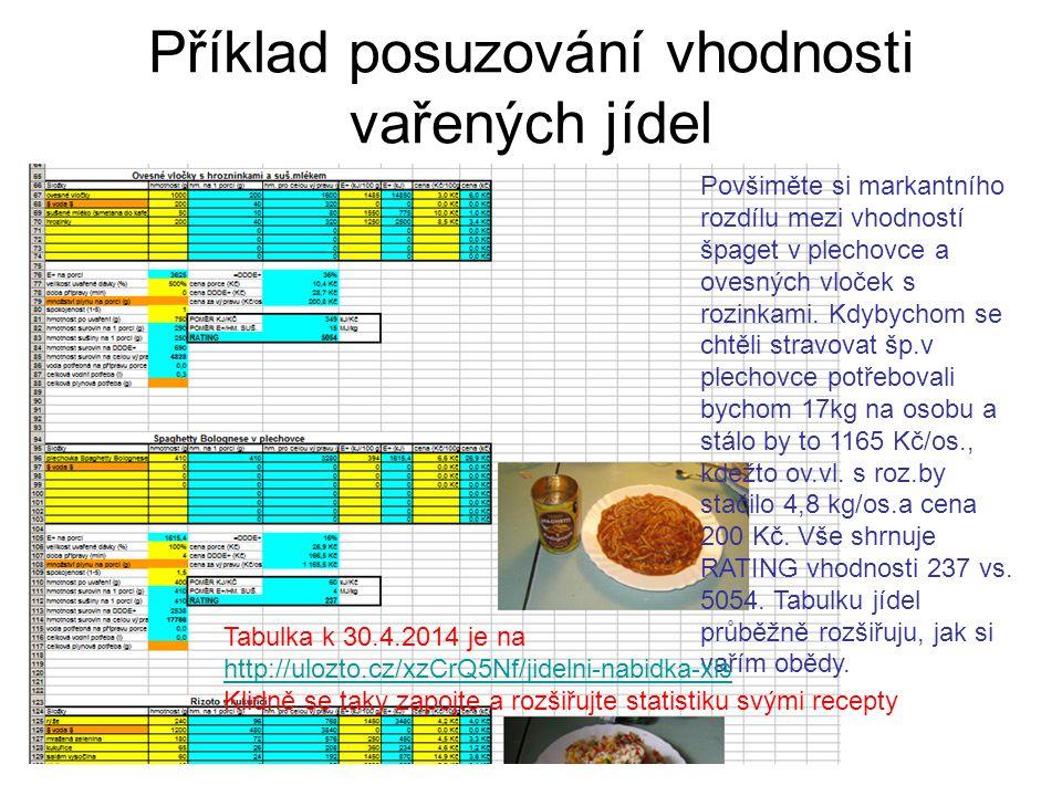 Příklad posuzování vhodnosti vařených jídel Povšiměte si markantního rozdílu mezi vhodností špaget v plechovce a ovesných vloček s rozinkami.