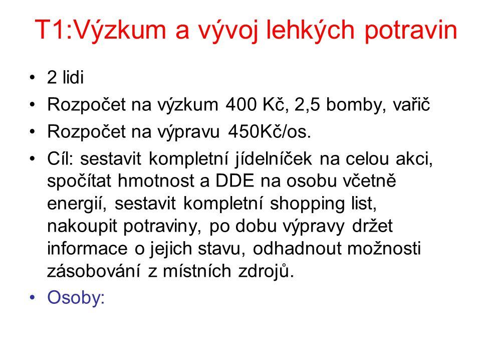 T1:Výzkum a vývoj lehkých potravin 2 lidi Rozpočet na výzkum 400 Kč, 2,5 bomby, vařič Rozpočet na výpravu 450Kč/os.