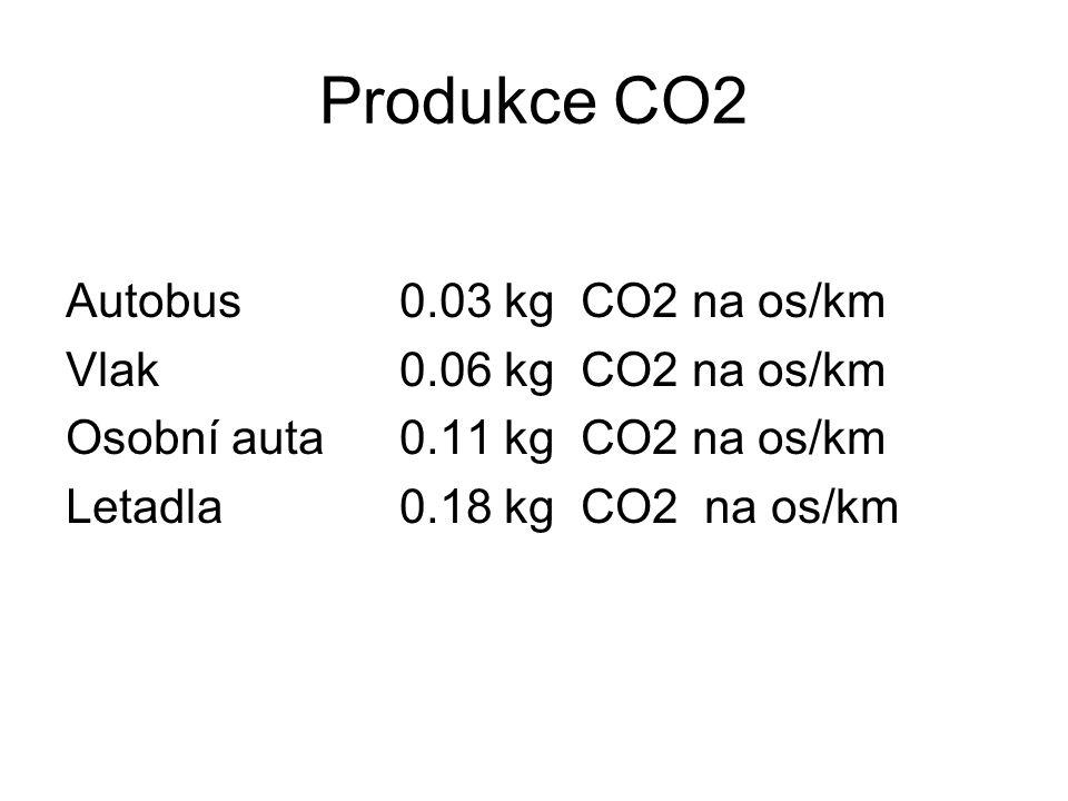 Produkce CO2 Autobus 0.03 kg CO2 na os/km Vlak 0.06 kg CO2 na os/km Osobní auta 0.11 kg CO2 na os/km Letadla 0.18 kg CO2 na os/km