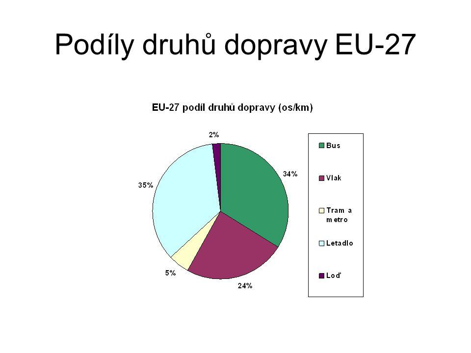 Podíly druhů dopravy EU-27