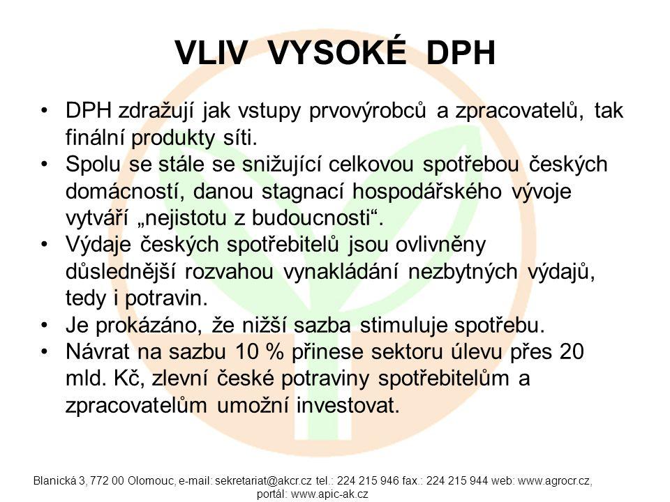 Blanická 3, 772 00 Olomouc, e-mail: sekretariat@akcr.cz tel.: 224 215 946 fax.: 224 215 944 web: www.agrocr.cz, portál: www.apic-ak.cz VLIV VYSOKÉ DPH DPH zdražují jak vstupy prvovýrobců a zpracovatelů, tak finální produkty síti.