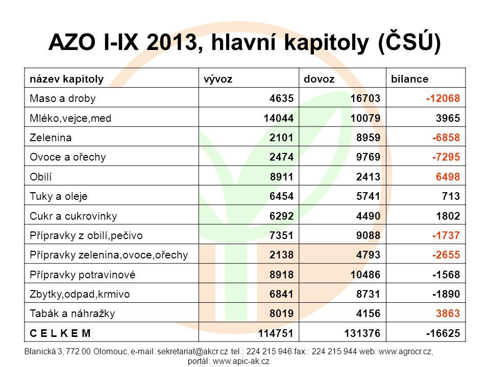 Blanická 3, 772 00 Olomouc, e-mail: sekretariat@akcr.cz tel.: 224 215 946 fax.: 224 215 944 web: www.agrocr.cz, portál: www.apic-ak.cz AZO I-IX 2013, hlavní kapitoly (ČSÚ) název kapitolyvývozdovozbilance Maso a droby463516703-12068 Mléko,vejce,med14044100793965 Zelenina21018959-6858 Ovoce a ořechy24749769-7295 Obilí891124136498 Tuky a oleje64545741713 Cukr a cukrovinky629244901802 Přípravky z obilí,pečivo73519088-1737 Přípravky zelenina,ovoce,ořechy21384793-2655 Přípravky potravinové891810486-1568 Zbytky,odpad,krmivo68418731-1890 Tabák a náhražky801941563863 C E L K E M114751131376-16625