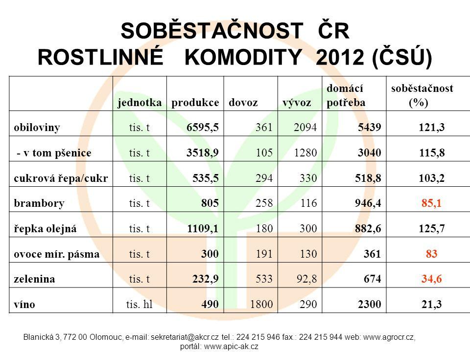 Blanická 3, 772 00 Olomouc, e-mail: sekretariat@akcr.cz tel.: 224 215 946 fax.: 224 215 944 web: www.agrocr.cz, portál: www.apic-ak.cz SOBĚSTAČNOST ČR ROSTLINNÉ KOMODITY 2012 (ČSÚ) jednotkaprodukcedovozvývoz domácí potřeba soběstačnost (%) obilovinytis.