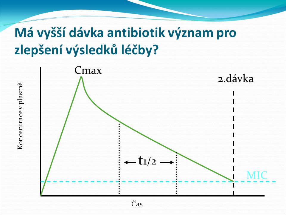 Má vyšší dávka antibiotik význam pro zlepšení výsledků léčby.