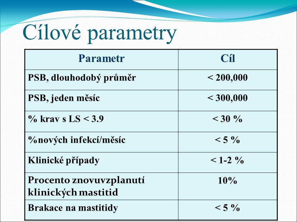 Cílové parametry ParametrCíl PSB, dlouhodobý průměr< 200,000 PSB, jeden měsíc< 300,000 % krav s LS < 3.9< 30 % %nových infekcí/měsíc< 5 % Klinické případy< 1-2 % Procento znovuvzplanutí klinických mastitid 10% Brakace na mastitidy< 5 %