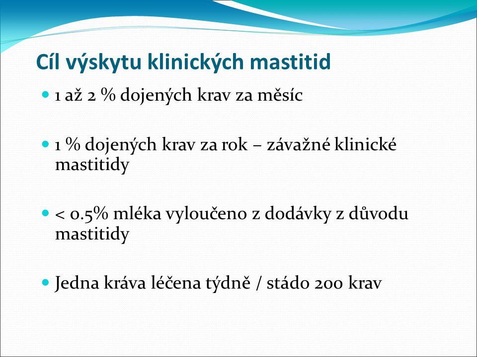 Cíl výskytu klinických mastitid 1 až 2 % dojených krav za měsíc 1 % dojených krav za rok – závažné klinické mastitidy < 0.5% mléka vyloučeno z dodávky z důvodu mastitidy Jedna kráva léčena týdně / stádo 200 krav