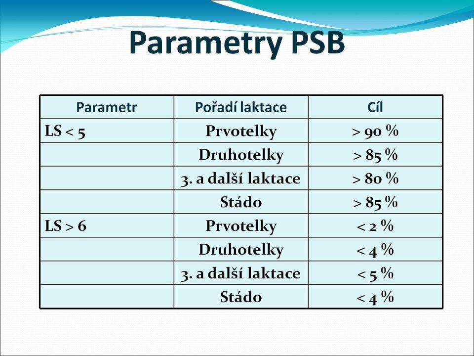 Parametry PSB
