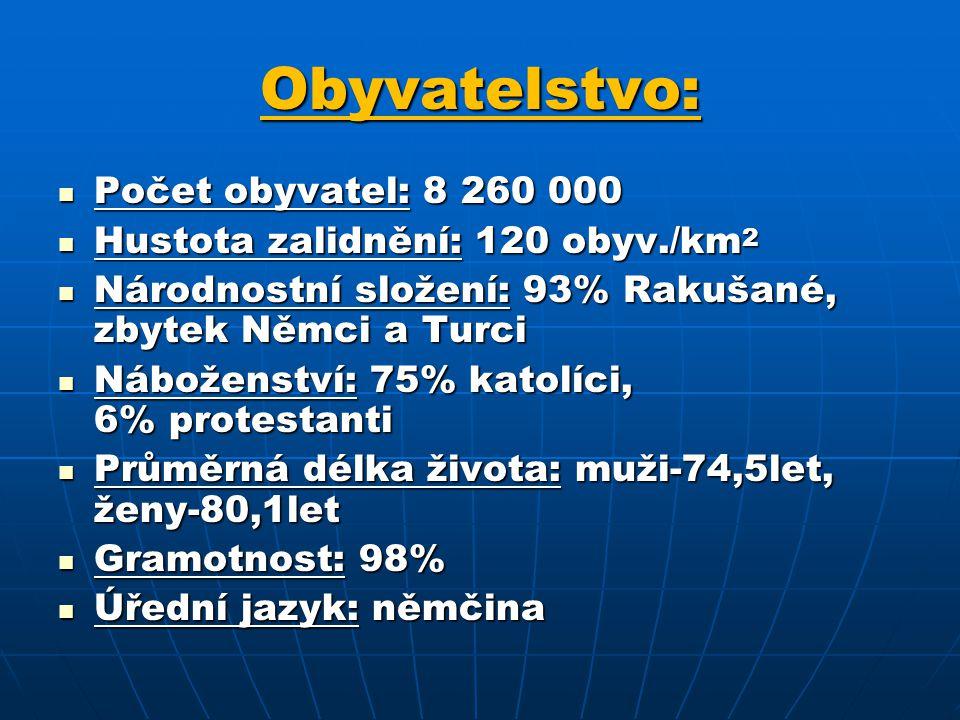 Obyvatelstvo: Počet obyvatel: 8 260 000 Počet obyvatel: 8 260 000 Hustota zalidnění: 120 obyv./km 2 Hustota zalidnění: 120 obyv./km 2 Národnostní složení: 93% Rakušané, zbytek Němci a Turci Národnostní složení: 93% Rakušané, zbytek Němci a Turci Náboženství: 75% katolíci, 6% protestanti Náboženství: 75% katolíci, 6% protestanti Průměrná délka života: muži-74,5let, ženy-80,1let Průměrná délka života: muži-74,5let, ženy-80,1let Gramotnost: 98% Gramotnost: 98% Úřední jazyk: němčina Úřední jazyk: němčina