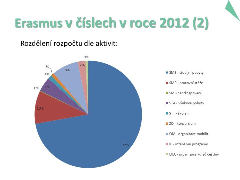 Erasmus v číslech v roce 2012 (2) Rozdělení rozpočtu dle aktivit: