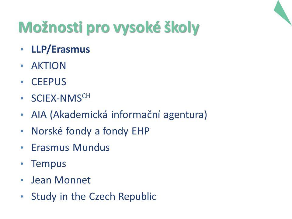 Možnosti pro vysoké školy LLP/Erasmus AKTION CEEPUS SCIEX-NMS CH AIA (Akademická informační agentura) Norské fondy a fondy EHP Erasmus Mundus Tempus Jean Monnet Study in the Czech Republic