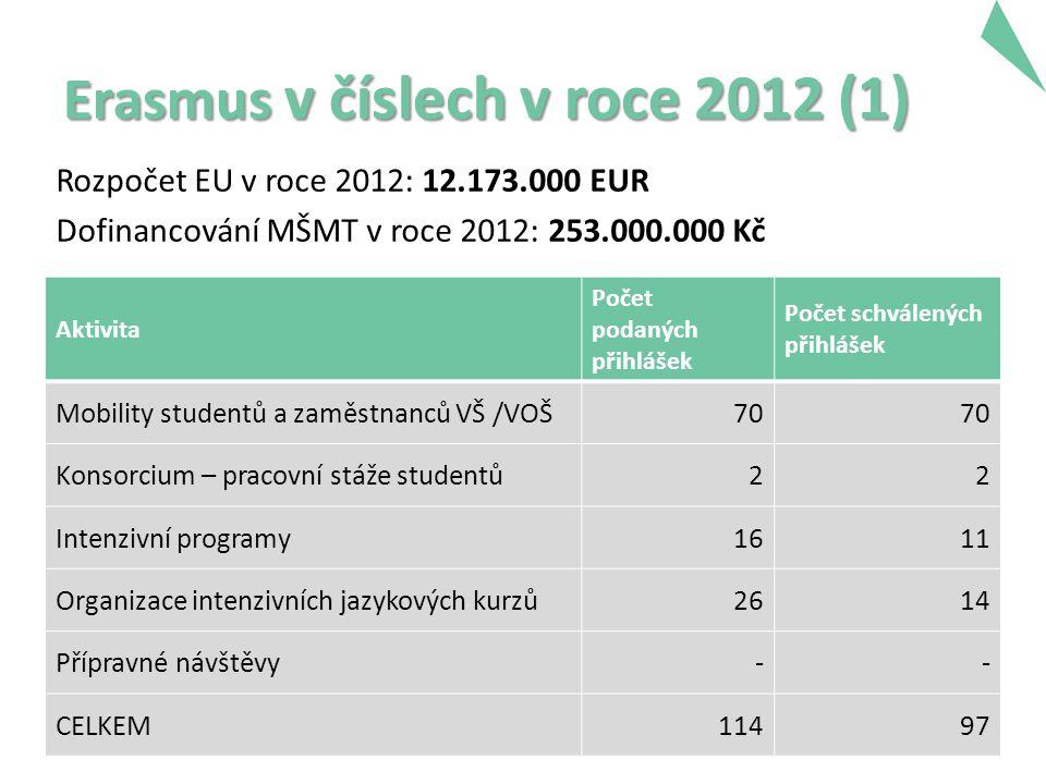 Erasmus v číslech v roce 2012 (1) Rozpočet EU v roce 2012: 12.173.000 EUR Dofinancování MŠMT v roce 2012: 253.000.000 Kč Aktivita Počet podaných přihlášek Počet schválených přihlášek Mobility studentů a zaměstnanců VŠ /VOŠ70 Konsorcium – pracovní stáže studentů22 Intenzivní programy1611 Organizace intenzivních jazykových kurzů2614 Přípravné návštěvy-- CELKEM11497