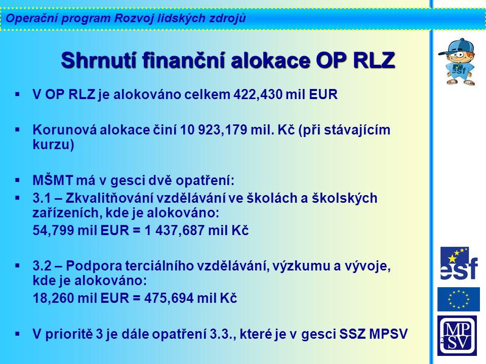 Operační program Rozvoj lidských zdrojů 2  V OP RLZ je alokováno celkem 422,430 mil EUR  Korunová alokace činí 10 923,179 mil.