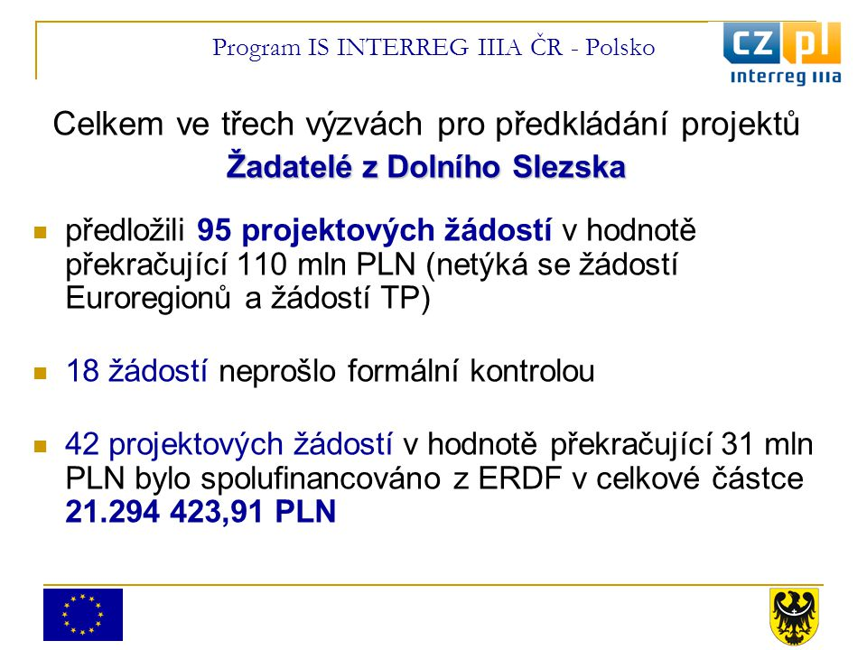 Program IS INTERREG IIIA ČR - Polsko Celkem ve třech výzvách pro předkládání projektů Žadatelé z Dolního Slezska předložili 95 projektových žádostí v hodnotě překračující 110 mln PLN (netýká se žádostí Euroregionů a žádostí TP) 18 žádostí neprošlo formální kontrolou 42 projektových žádostí v hodnotě překračující 31 mln PLN bylo spolufinancováno z ERDF v celkové částce 21.294 423,91 PLN