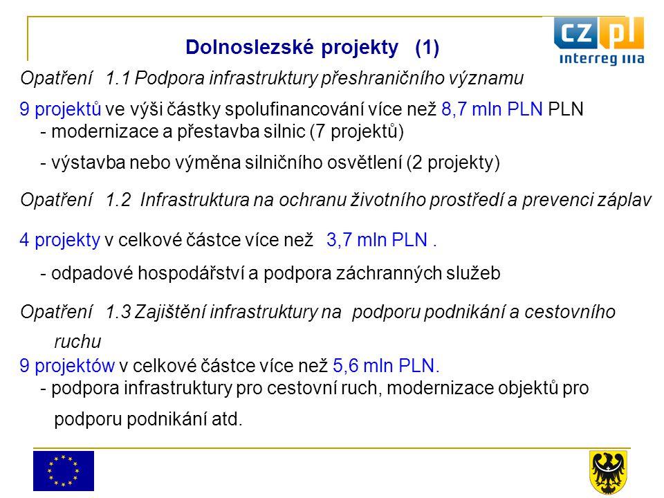 Opatření 1.1 Podpora infrastruktury přeshraničního významu 9 projektů ve výši částky spolufinancování více než 8,7 mln PLN PLN - modernizace a přestavba silnic (7 projektů) - výstavba nebo výměna silničního osvětlení (2 projekty) Opatření 1.2 Infrastruktura na ochranu životního prostředí a prevenci záplav 4 projekty v celkové částce více než 3,7 mln PLN.