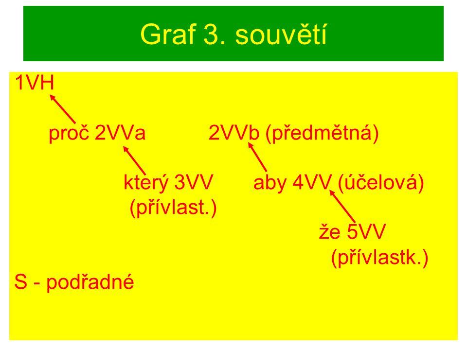 Graf 3. souvětí 1VH proč 2VVa 2VVb (předmětná) který 3VV aby 4VV (účelová) (přívlast.) že 5VV (přívlastk.) S - podřadné