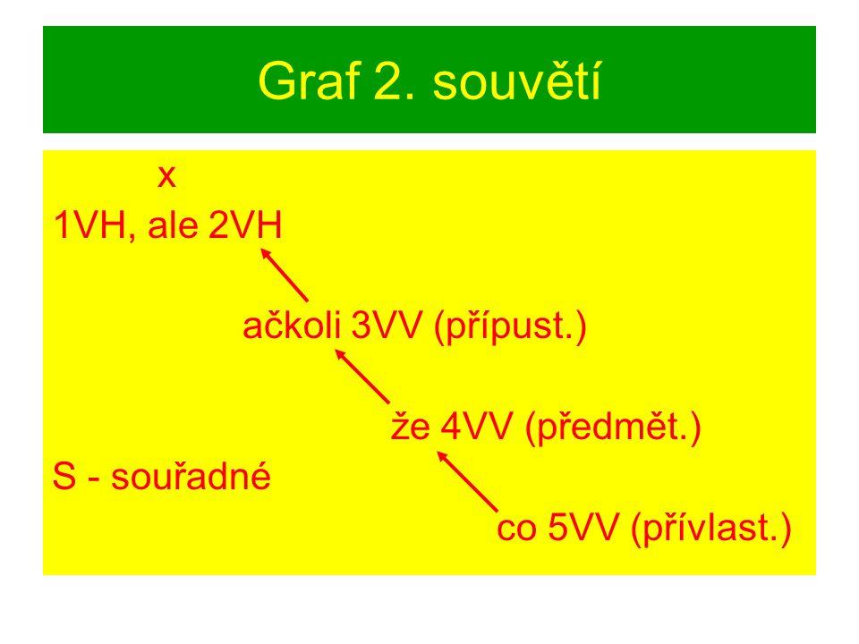 Graf 2. souvětí x 1VH, ale 2VH ačkoli 3VV (přípust.) že 4VV (předmět.) S - souřadné co 5VV (přívlast.)