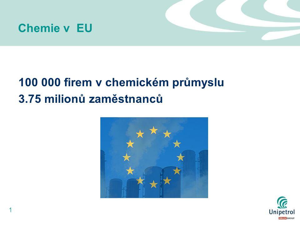 1 100 000 firem v chemickém průmyslu 3.75 milionů zaměstnanců Chemie v EU