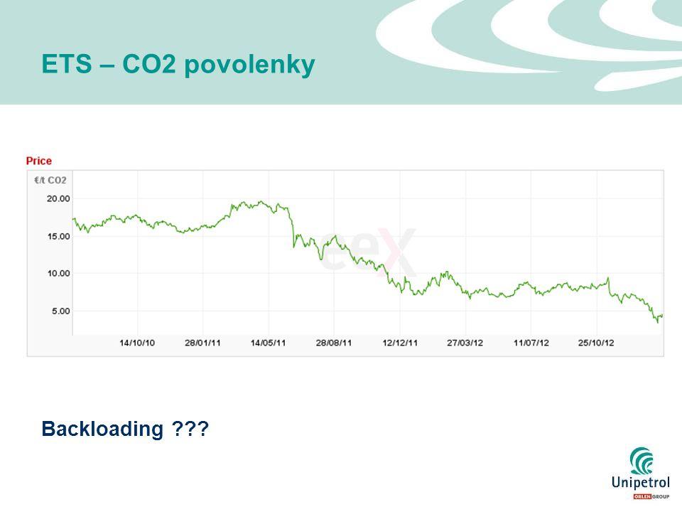 ETS – CO2 povolenky Backloading ???