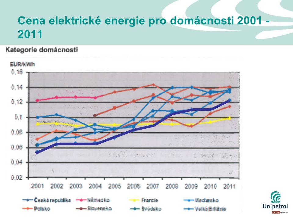 11 Cena elektrické energie pro domácnosti 2001 - 2011