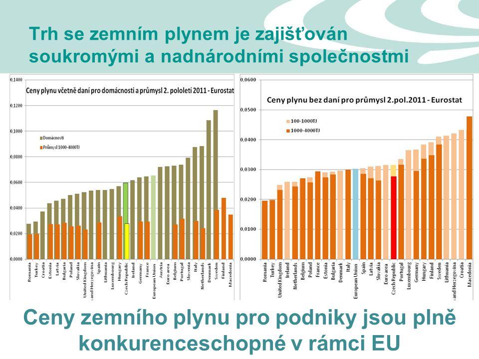 13 Trh se zemním plynem je zajišťován soukromými a nadnárodními společnostmi Ceny zemního plynu pro podniky jsou plně konkurenceschopné v rámci EU