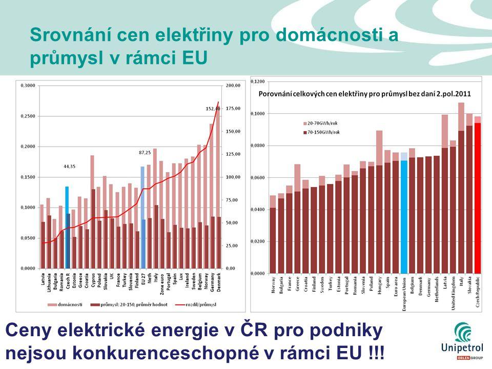 14 Srovnání cen elektřiny pro domácnosti a průmysl v rámci EU Ceny elektrické energie v ČR pro podniky nejsou konkurenceschopné v rámci EU !!!