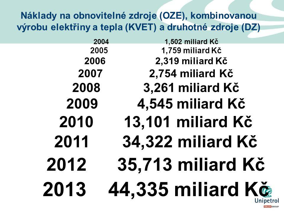 20041,502 miliard Kč 20051,759 miliard Kč 20062,319 miliard Kč 20072,754 miliard Kč 20083,261 miliard Kč 20094,545 miliard Kč 2010 13,101 miliard Kč 2011 34,322 miliard Kč 2012 35,713 miliard Kč 2013 44,335 miliard Kč Náklady na obnovitelné zdroje (OZE), kombinovanou výrobu elektřiny a tepla (KVET) a druhotné zdroje (DZ)