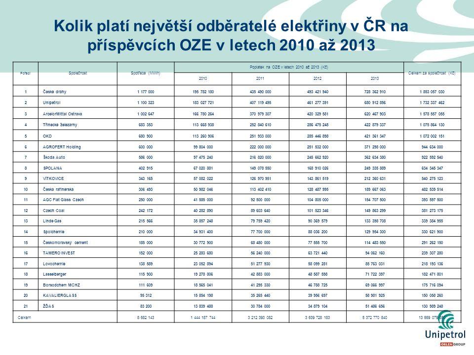 Kolik platí největší odběratelé elektřiny v ČR na příspěvcích OZE v letech 2010 až 2013 Pořadí SpolečnostSpotřeba (MWh) Poplatek na OZE v letech 2010