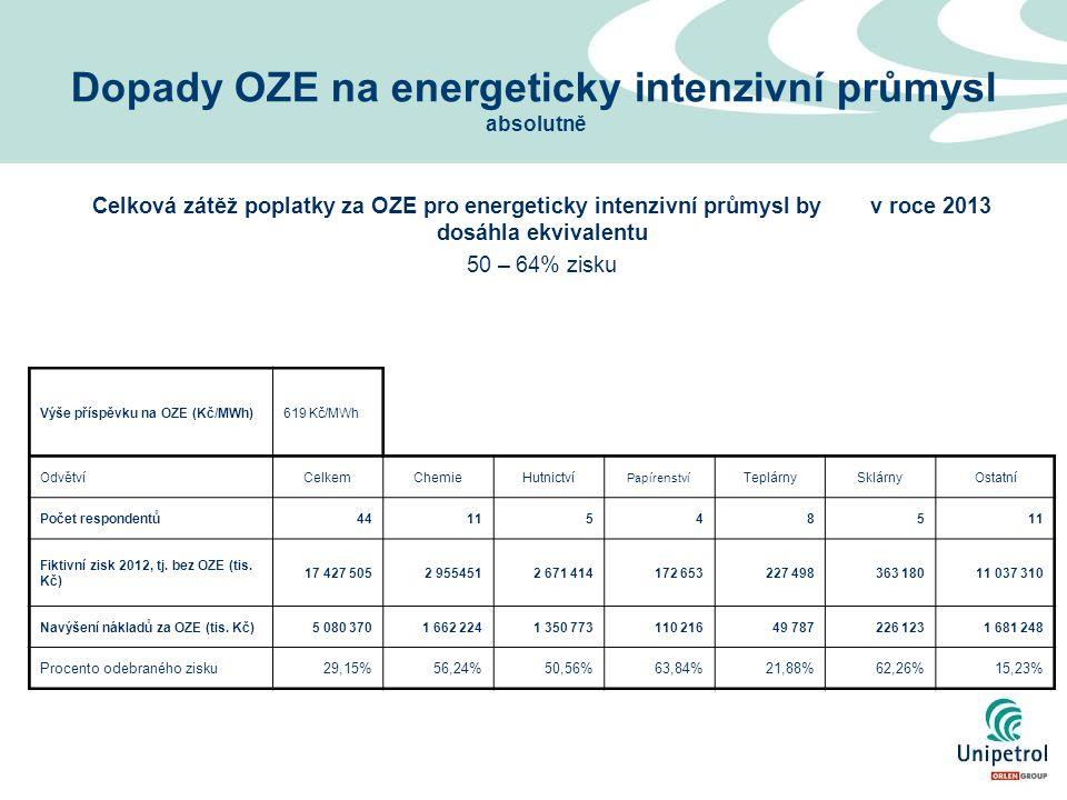 Celková zátěž poplatky za OZE pro energeticky intenzivní průmysl by v roce 2013 dosáhla ekvivalentu 50 – 64% zisku Dopady OZE na energeticky intenzivní průmysl absolutně Výše příspěvku na OZE (Kč/MWh)619 Kč/MWh OdvětvíCelkemChemieHutnictví Papírenství TeplárnySklárnyOstatní Počet respondentů44115485 Fiktivní zisk 2012, tj.