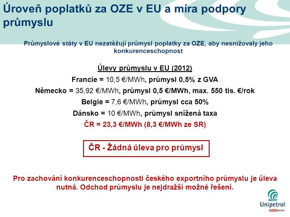 Úroveň poplatků za OZE v EU a míra podpory průmyslu Průmyslové státy v EU nezatěžují průmysl poplatky za OZE, aby nesnižovaly jeho konkurenceschopnost Úlevy průmyslu v EU (2012) Francie = 10,5 €/MWh, průmysl 0,5% z GVA Německo = 35,92 €/MWh, průmysl 0,5 €/MWh, max.